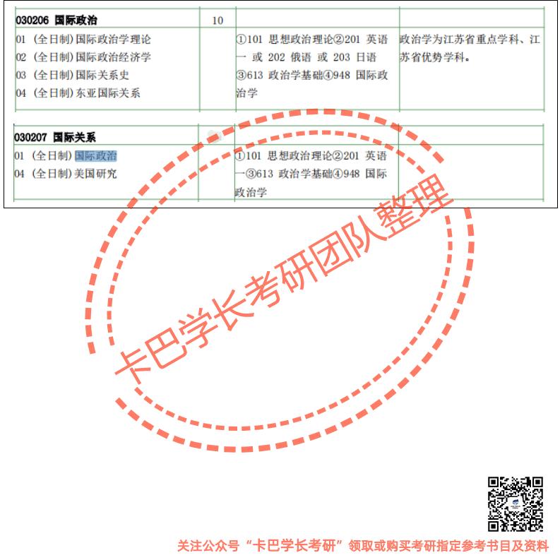 以下是关于南京大学考研国际政治专业的真题答案和大纲解读,还有南京大学考研国际政治学霸笔记,南京大学考研导师精心整理的核心题库和强化模拟题以及赠送的资料(电子版)等内容。